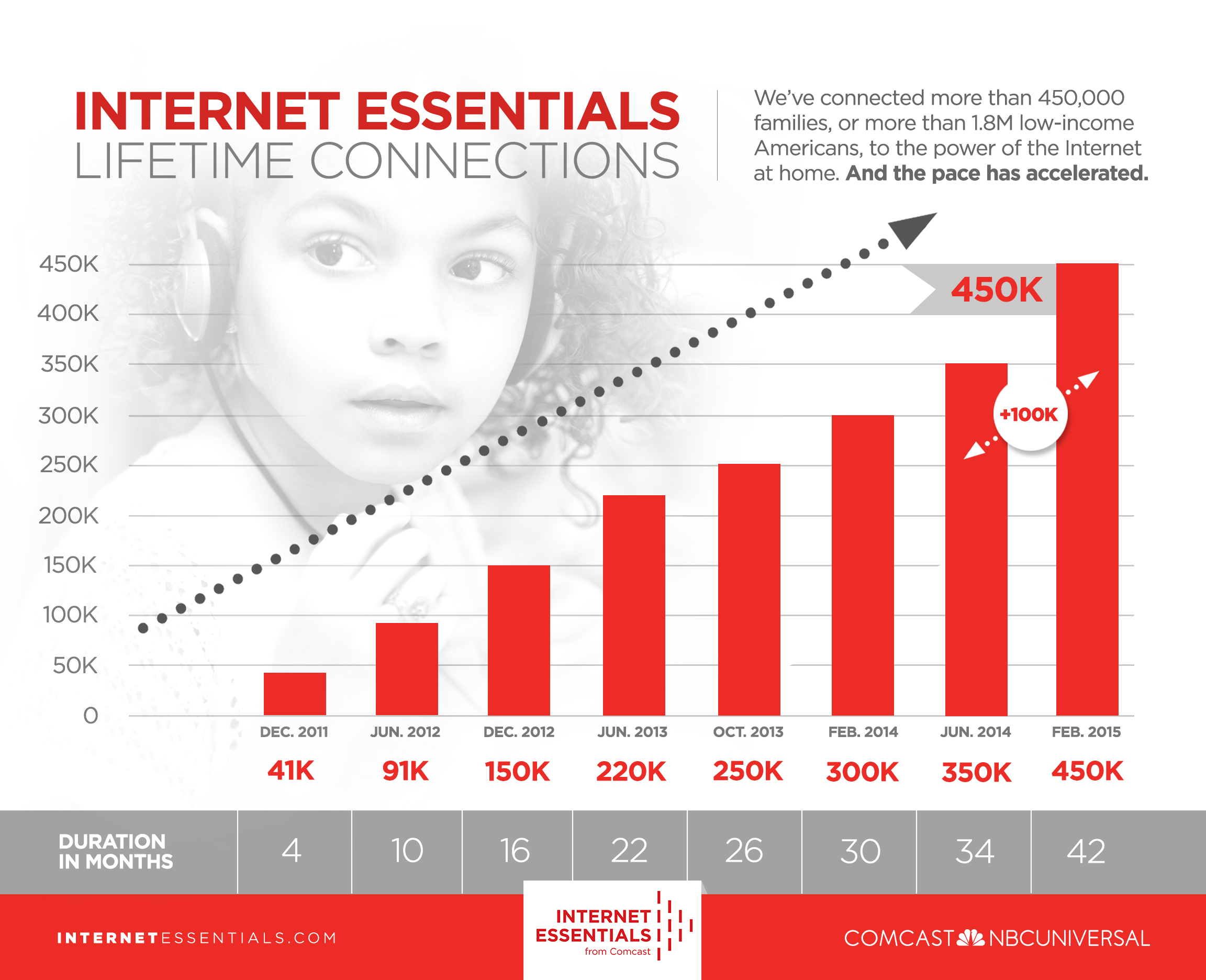 chart showing growth in the Internet Essentials program