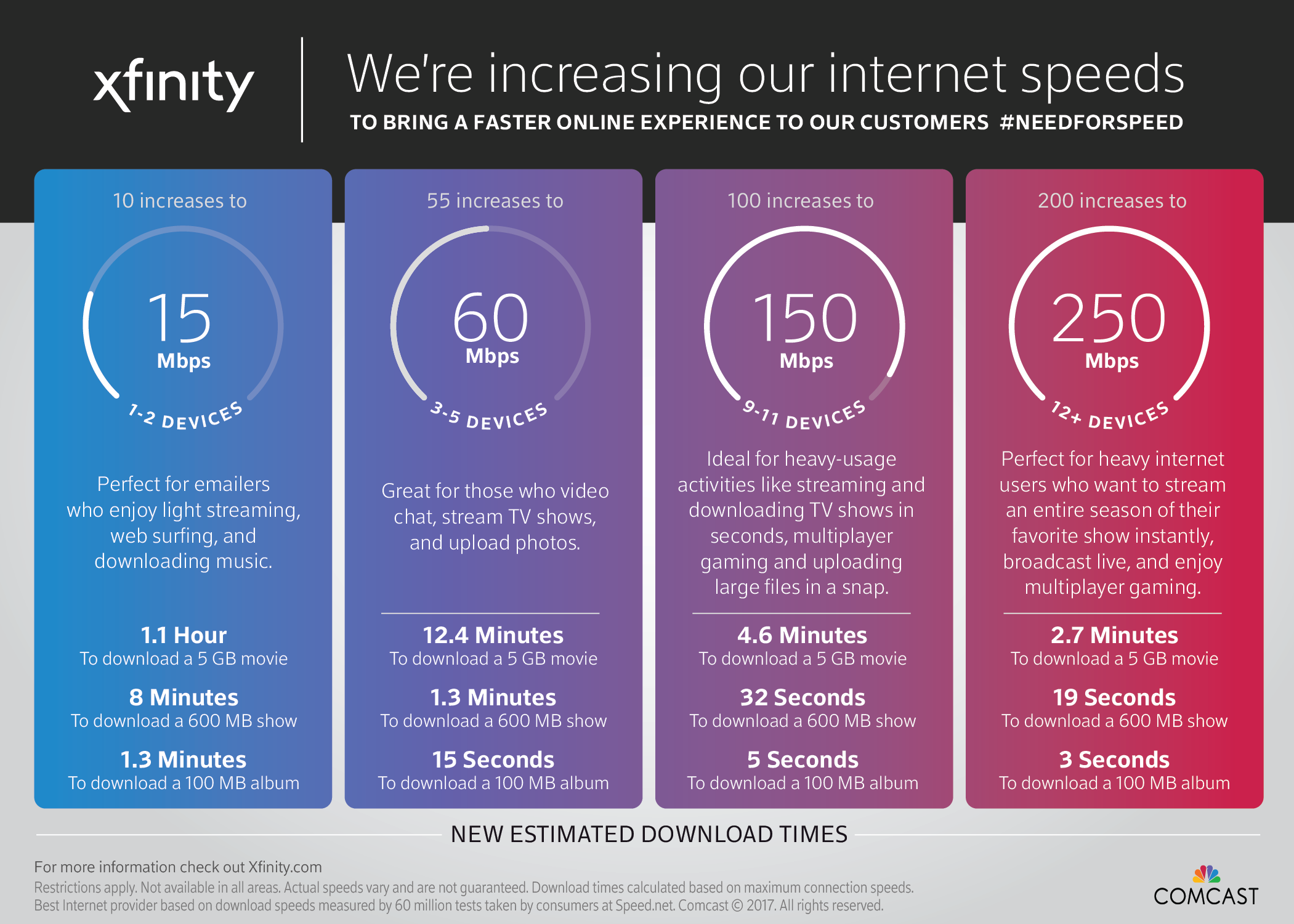 Comcast Internet Packages >> Comcast increases internet speeds at no additional cost ...